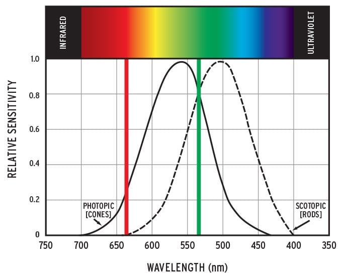 The chart above shows green landing in the center of the Relative Sensitivity/ Wavelength (nm) spectrum. (Photo: Crimson Trace)