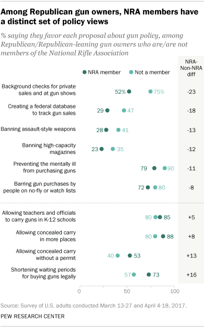 (Graphic: Pew Research)