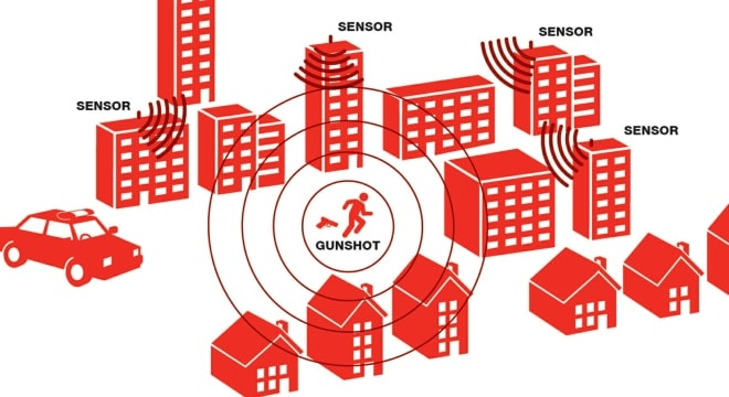 Shot Spotter helps pinpoint the location of gunshots through a series of acoustic sensors on buildings and lampposts, relaying information to officers in near real time. (Graphic: Shot Spotter)