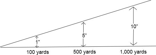 MOA adjustments at various yards. (Graphic: Jacki Billings)