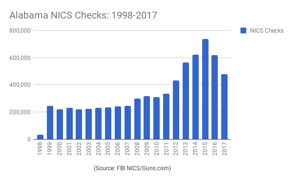 2017 was Alabama's fifth busiest for background checks
