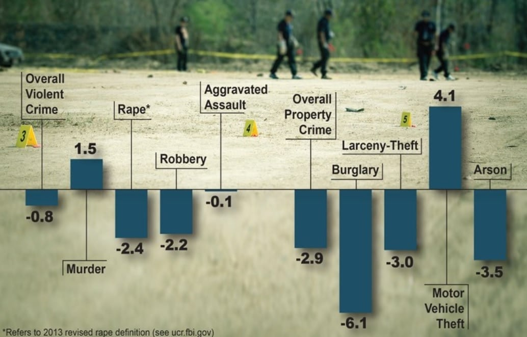 The graph shows the percent change in crime reported to FBI's UCR Program between the first half of 2017 and the first half of 2016. (Photo: FBI)