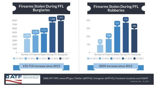 (Source: Bureau of Alcohol, Tobacco, Firearms and Explosives)