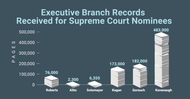 In evaluating Judge Brett Kavanaugh's nomination to the Supreme Court, Senate Judiciary Committee Chairman Chuck Grassley said the volume of records available is greater than ever before. (Image: Grassley's office)