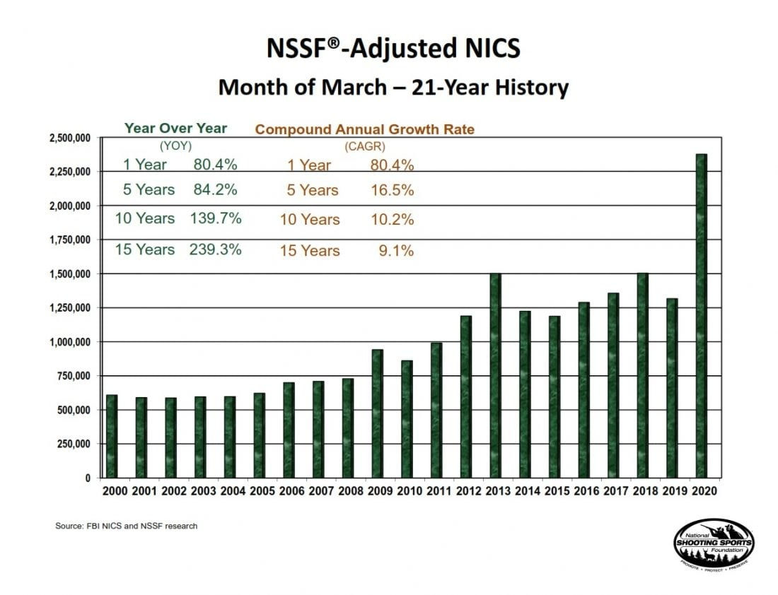 NICS Gun Sales Numbers Nearly Double for March