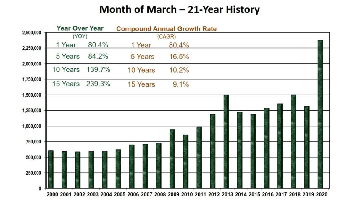 NICS Gun Sales chart for the past 21 marches