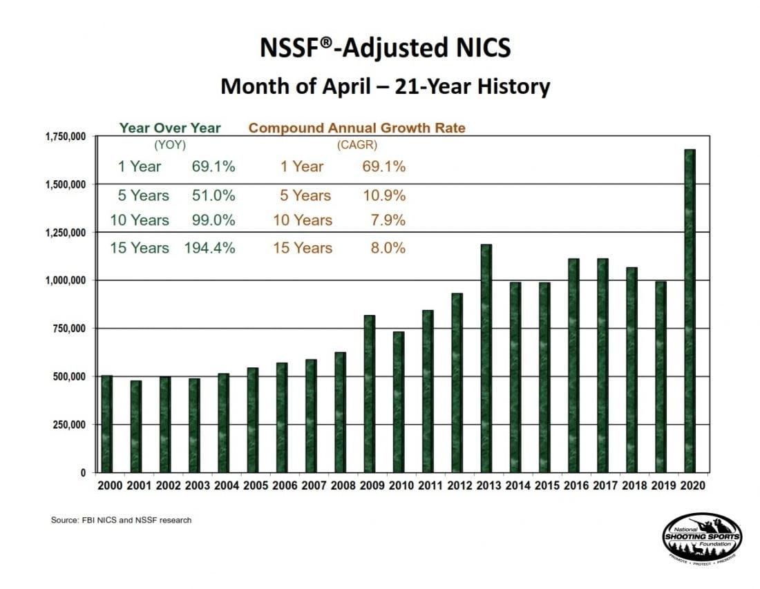 NSSF graph April NICS adjusted