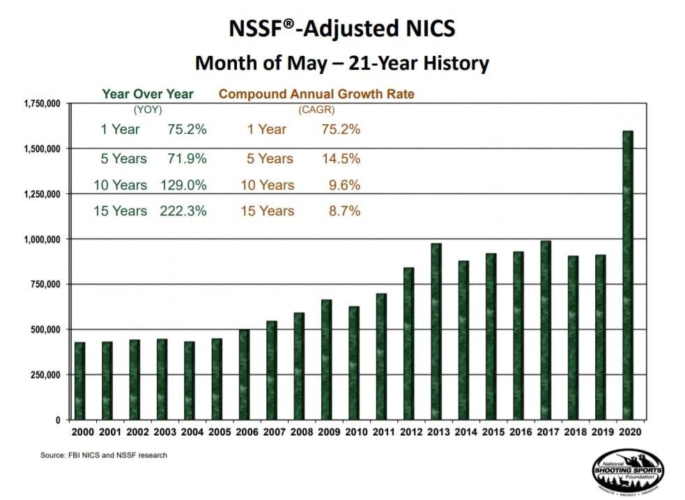 NICS NSSF May 2020