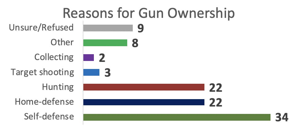 ReasonsforGunOwnership